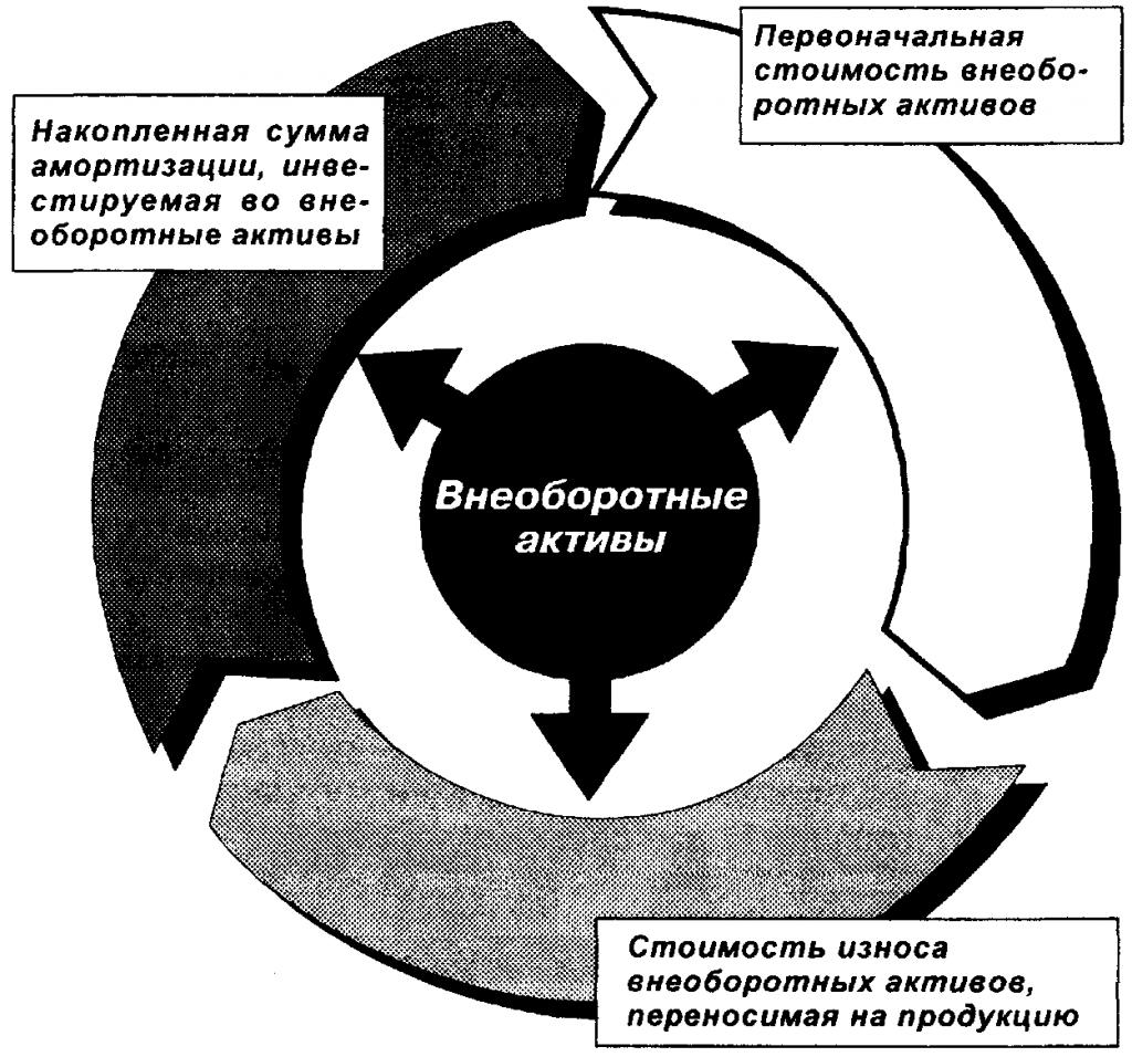 Внеоборотные активы организации