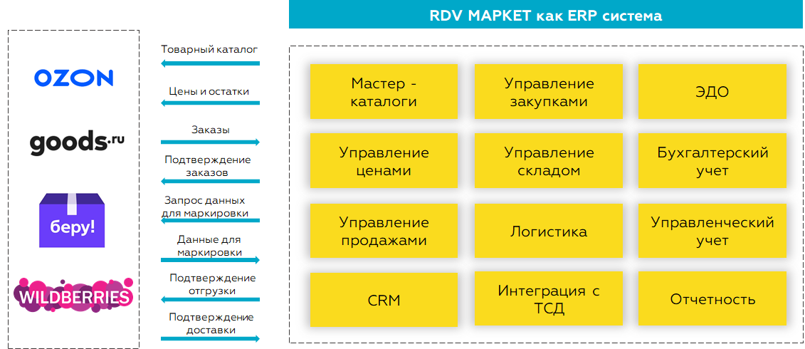 RDV Маркет как ERP-система