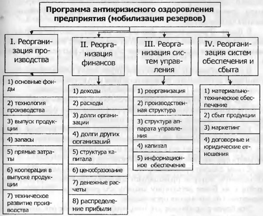 Принципы составления плана антикризисных мероприятий