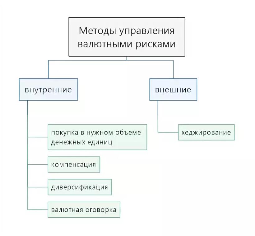 Методы управления валютными рисками